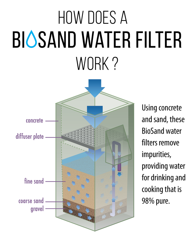 080216-biosand-filter-infographic-1.png